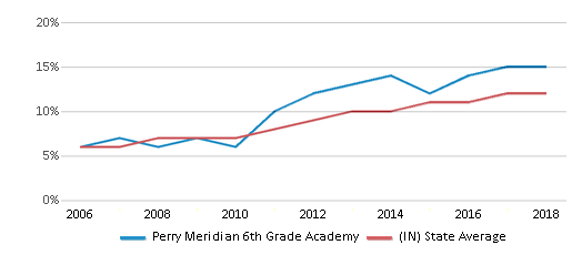 Perry Meridian 6th Grade Academy Profile (2021 ...