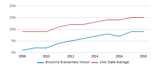 This chart display the percentage of Hispanic students in Brosville Elementary School and the percentage of Hispanic public school students in Virginia by year, with the latest 2017-18 school year data.