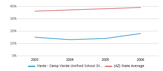 This chart display the percentage of Hispanic students in Vacte - Camp Verde Unified School District and the percentage of Hispanic public school students in Arizona by year, with the latest 2005-06 school year data.