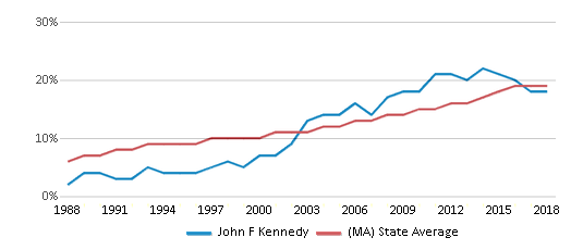 This chart display the percentage of Hispanic students in John F Kennedy and the percentage of Hispanic public school students in Massachusetts by year, with the latest 2017-18 school year data.