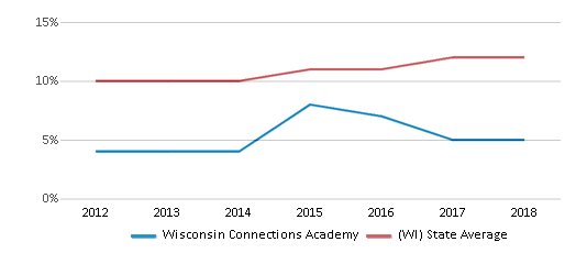 This chart display the percentage of Hispanic students in Wisconsin Connections Academy and the percentage of Hispanic public school students in Wisconsin by year, with the latest 2017-18 school year data.