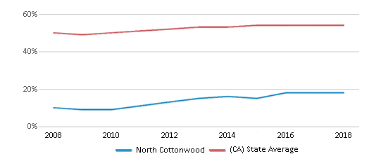 This chart display the percentage of Hispanic students in North Cottonwood and the percentage of Hispanic public school students in California by year, with the latest 2017-18 school year data.