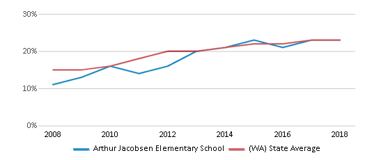 This chart display the percentage of Hispanic students in Arthur Jacobsen Elementary School and the percentage of Hispanic public school students in Washington by year, with the latest 2017-18 school year data.