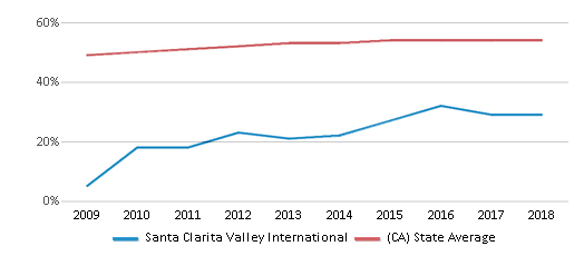 This chart display the percentage of Hispanic students in Santa Clarita Valley International and the percentage of Hispanic public school students in California by year, with the latest 2017-18 school year data.