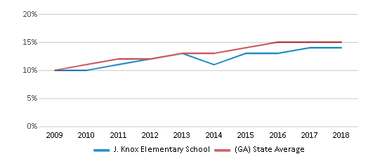 This chart display the percentage of Hispanic students in J. Knox Elementary School and the percentage of Hispanic public school students in Georgia by year, with the latest 2017-18 school year data.