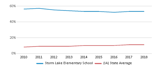 This chart display the percentage of Hispanic students in Storm Lake Elementary School and the percentage of Hispanic public school students in Iowa by year, with the latest 2017-18 school year data.