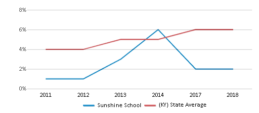 This chart display the percentage of Hispanic students in Sunshine School and the percentage of Hispanic public school students in Kentucky by year, with the latest 2017-18 school year data.