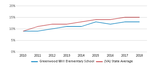 This chart display the percentage of Hispanic students in Greenwood Mill Elementary School and the percentage of Hispanic public school students in Virginia by year, with the latest 2017-18 school year data.