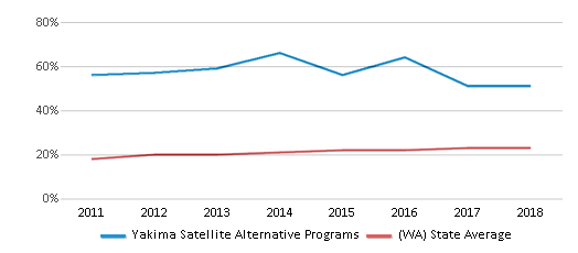 This chart display the percentage of Hispanic students in Yakima Satellite Alternative Programs and the percentage of Hispanic public school students in Washington by year, with the latest 2017-18 school year data.