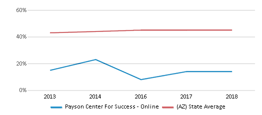 This chart display the percentage of Hispanic students in Payson Center For Success - Online and the percentage of Hispanic public school students in Arizona by year, with the latest 2017-18 school year data.