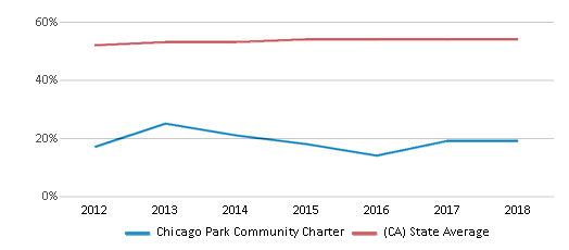 This chart display the percentage of Hispanic students in Chicago Park Community Charter and the percentage of Hispanic public school students in California by year, with the latest 2017-18 school year data.