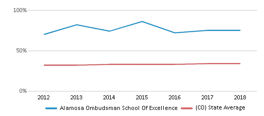This chart display the percentage of Hispanic students in Alamosa Ombudsman School Of Excellence and the percentage of Hispanic public school students in Colorado by year, with the latest 2017-18 school year data.