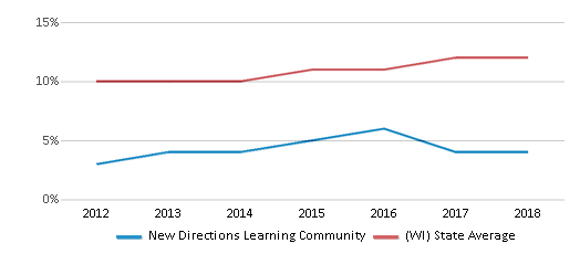 This chart display the percentage of Hispanic students in New Directions Learning Community and the percentage of Hispanic public school students in Wisconsin by year, with the latest 2017-18 school year data.