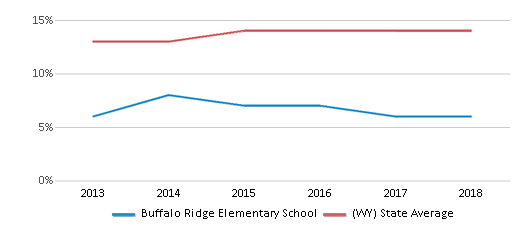 This chart display the percentage of Hispanic students in Buffalo Ridge Elementary School and the percentage of Hispanic public school students in Wyoming by year, with the latest 2017-18 school year data.