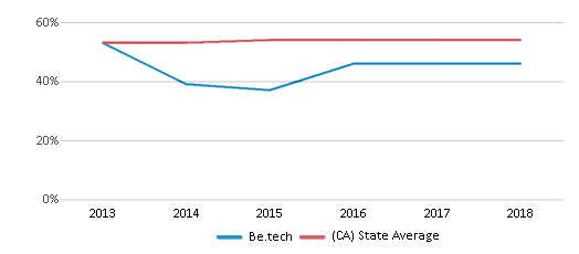This chart display the percentage of Hispanic students in Be.tech and the percentage of Hispanic public school students in California by year, with the latest 2017-18 school year data.