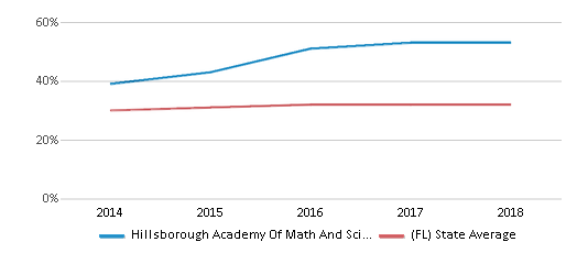 This chart display the percentage of Hispanic students in Hillsborough Academy Of Math And Science and the percentage of Hispanic public school students in Florida by year, with the latest 2017-18 school year data.