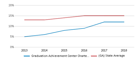 This chart display the percentage of Hispanic students in Graduation Achievement Center Charter High School and the percentage of Hispanic public school students in Georgia by year, with the latest 2017-18 school year data.