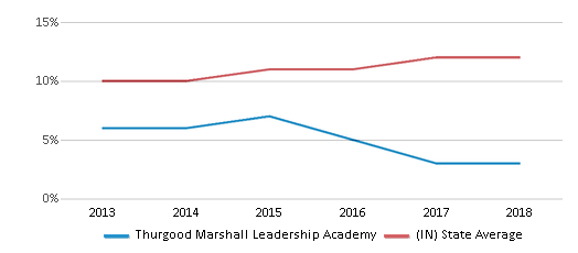 This chart display the percentage of Hispanic students in Thurgood Marshall Leadership Academy and the percentage of Hispanic public school students in Indiana by year, with the latest 2017-18 school year data.
