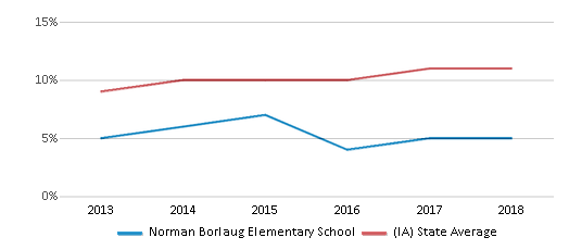 This chart display the percentage of Hispanic students in Norman Borlaug Elementary School and the percentage of Hispanic public school students in Iowa by year, with the latest 2017-18 school year data.
