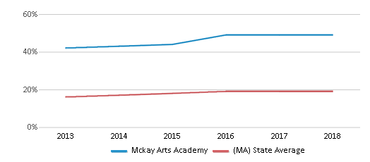 This chart display the percentage of Hispanic students in Mckay Arts Academy and the percentage of Hispanic public school students in Massachusetts by year, with the latest 2017-18 school year data.