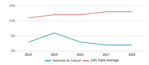 This chart display the percentage of Hispanic students in Dermott Jtc School and the percentage of Hispanic public school students in Arkansas by year, with the latest 2017-18 school year data.