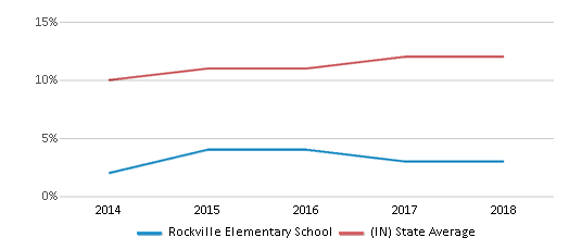 This chart display the percentage of Hispanic students in Rockville Elementary School and the percentage of Hispanic public school students in Indiana by year, with the latest 2017-18 school year data.