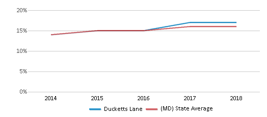 This chart display the percentage of Hispanic students in Ducketts Lane and the percentage of Hispanic public school students in Maryland by year, with the latest 2017-18 school year data.