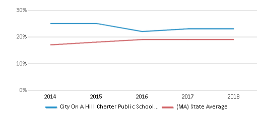 This chart display the percentage of Hispanic students in City On A Hill Charter Public School Dudley Square and the percentage of Hispanic public school students in Massachusetts by year, with the latest 2017-18 school year data.