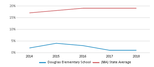 This chart display the percentage of Hispanic students in Douglas Elementary School and the percentage of Hispanic public school students in Massachusetts by year, with the latest 2017-18 school year data.