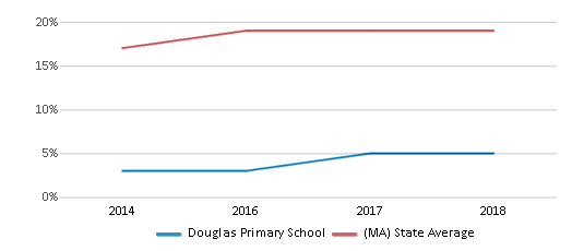 This chart display the percentage of Hispanic students in Douglas Primary School and the percentage of Hispanic public school students in Massachusetts by year, with the latest 2017-18 school year data.