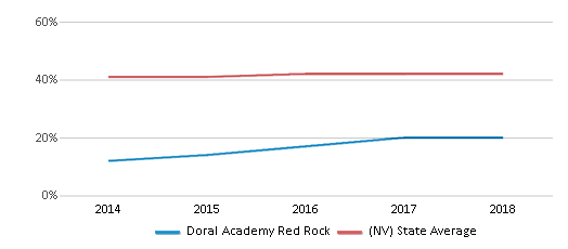 This chart display the percentage of Hispanic students in Doral Academy Red Rock and the percentage of Hispanic public school students in Nevada by year, with the latest 2017-18 school year data.