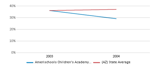 This chart display the percentage of Hispanic students in Amerischools Children's Academy - Phoenix and the percentage of Hispanic public school students in Arizona by year, with the latest 2003-04 school year data.