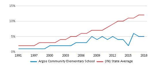 This chart display the percentage of Hispanic students in Argos Community Elementary School and the percentage of Hispanic public school students in Indiana by year, with the latest 2017-18 school year data.