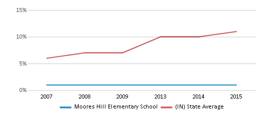 This chart display the percentage of Hispanic students in Moores Hill Elementary School and the percentage of Hispanic public school students in Indiana by year, with the latest 2014-15 school year data.
