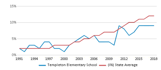 This chart display the percentage of Hispanic students in Templeton Elementary School and the percentage of Hispanic public school students in Indiana by year, with the latest 2017-18 school year data.