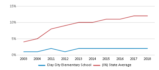 This chart display the percentage of Hispanic students in Clay City Elementary School and the percentage of Hispanic public school students in Indiana by year, with the latest 2017-18 school year data.