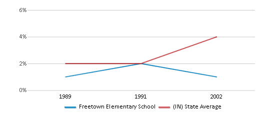 This chart display the percentage of Hispanic students in Freetown Elementary School and the percentage of Hispanic public school students in Indiana by year, with the latest 2001-02 school year data.