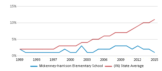 This chart display the percentage of Hispanic students in Mckenney-harrison Elementary School and the percentage of Hispanic public school students in Indiana by year, with the latest 2014-15 school year data.
