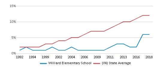 This chart display the percentage of Hispanic students in Willard Elementary School and the percentage of Hispanic public school students in Indiana by year, with the latest 2017-18 school year data.