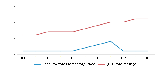 This chart display the percentage of Hispanic students in East Crawford Elementary School and the percentage of Hispanic public school students in Indiana by year, with the latest 2015-16 school year data.