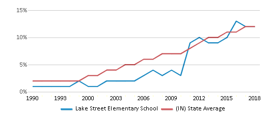 This chart display the percentage of Hispanic students in Lake Street Elementary School and the percentage of Hispanic public school students in Indiana by year, with the latest 2017-18 school year data.