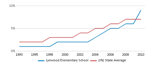 This chart display the percentage of Hispanic students in Lynwood Elementary School and the percentage of Hispanic public school students in Indiana by year, with the latest 2009-10 school year data.