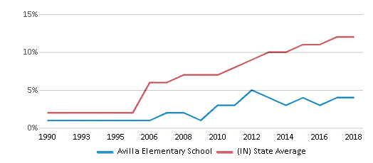 This chart display the percentage of Hispanic students in Avilla Elementary School and the percentage of Hispanic public school students in Indiana by year, with the latest 2017-18 school year data.