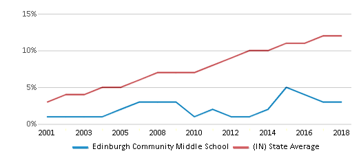 This chart display the percentage of Hispanic students in Edinburgh Community Middle School and the percentage of Hispanic public school students in Indiana by year, with the latest 2017-18 school year data.
