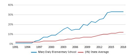 This chart display the percentage of Hispanic students in Mary Daly Elementary School and the percentage of Hispanic public school students in Indiana by year, with the latest 2017-18 school year data.