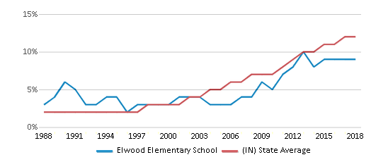 This chart display the percentage of Hispanic students in Elwood Elementary School and the percentage of Hispanic public school students in Indiana by year, with the latest 2017-18 school year data.