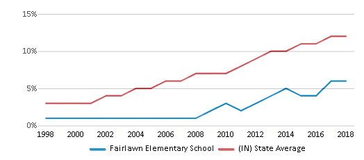 This chart display the percentage of Hispanic students in Fairlawn Elementary School and the percentage of Hispanic public school students in Indiana by year, with the latest 2017-18 school year data.