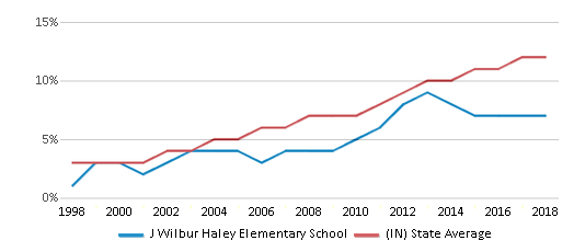 This chart display the percentage of Hispanic students in J Wilbur Haley Elementary School and the percentage of Hispanic public school students in Indiana by year, with the latest 2017-18 school year data.