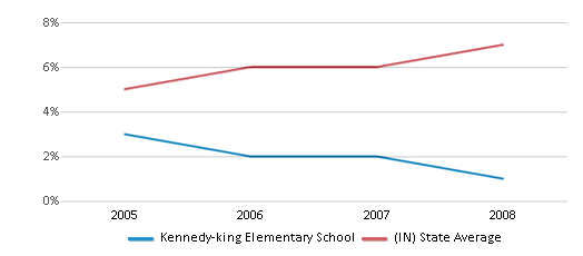 This chart display the percentage of Hispanic students in Kennedy-king Elementary School and the percentage of Hispanic public school students in Indiana by year, with the latest 2007-08 school year data.