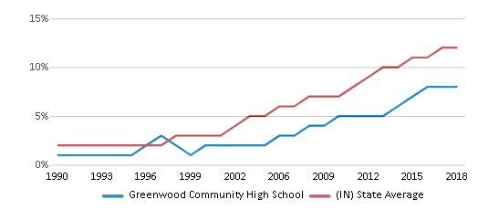 This chart display the percentage of Hispanic students in Greenwood Community High School and the percentage of Hispanic public school students in Indiana by year, with the latest 2017-18 school year data.